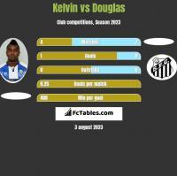 Kelvin vs Douglas h2h player stats