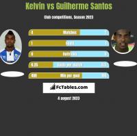 Kelvin vs Guilherme Santos h2h player stats