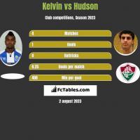 Kelvin vs Hudson h2h player stats