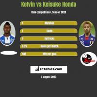 Kelvin vs Keisuke Honda h2h player stats