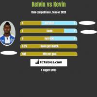 Kelvin vs Kevin h2h player stats
