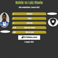 Kelvin vs Luiz Otavio h2h player stats