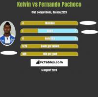 Kelvin vs Fernando Pacheco h2h player stats