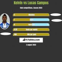 Kelvin vs Lucas Campos h2h player stats