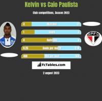 Kelvin vs Caio Paulista h2h player stats