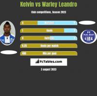 Kelvin vs Warley Leandro h2h player stats