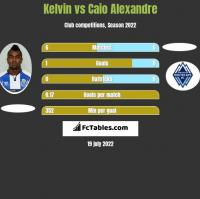 Kelvin vs Caio Alexandre h2h player stats