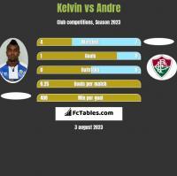 Kelvin vs Andre h2h player stats
