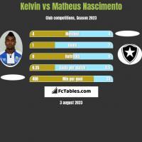 Kelvin vs Matheus Nascimento h2h player stats