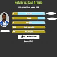 Kelvin vs Davi Araujo h2h player stats