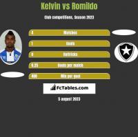 Kelvin vs Romildo h2h player stats