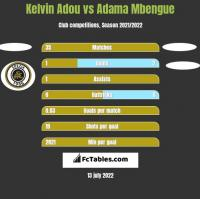 Kelvin Adou vs Adama Mbengue h2h player stats