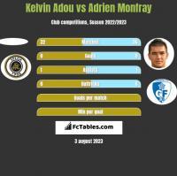 Kelvin Adou vs Adrien Monfray h2h player stats