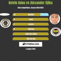 Kelvin Adou vs Alexander Djiku h2h player stats