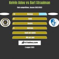 Kelvin Adou vs Bart Straalman h2h player stats