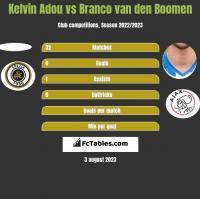 Kelvin Adou vs Branco van den Boomen h2h player stats