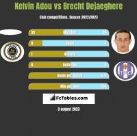 Kelvin Adou vs Brecht Dejaeghere h2h player stats