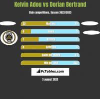 Kelvin Adou vs Dorian Bertrand h2h player stats