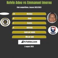 Kelvin Adou vs Emmanuel Imorou h2h player stats