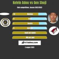 Kelvin Adou vs Gen Shoji h2h player stats