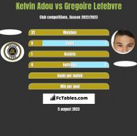 Kelvin Adou vs Gregoire Lefebvre h2h player stats