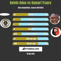 Kelvin Adou vs Hamari Traore h2h player stats