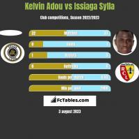 Kelvin Adou vs Issiaga Sylla h2h player stats