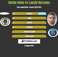 Kelvin Adou vs Lavyin Kurzawa h2h player stats