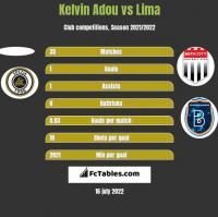 Kelvin Adou vs Lima h2h player stats