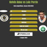 Kelvin Adou vs Loic Perrin h2h player stats