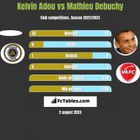 Kelvin Adou vs Mathieu Debuchy h2h player stats
