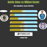 Kelvin Adou vs Mikkel Desler h2h player stats