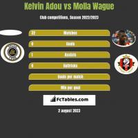 Kelvin Adou vs Molla Wague h2h player stats