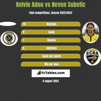 Kelvin Adou vs Neven Subotic h2h player stats