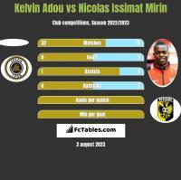 Kelvin Adou vs Nicolas Issimat Mirin h2h player stats
