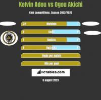 Kelvin Adou vs Ogou Akichi h2h player stats