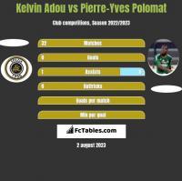 Kelvin Adou vs Pierre-Yves Polomat h2h player stats