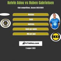 Kelvin Adou vs Ruben Gabrielsen h2h player stats