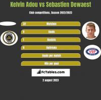 Kelvin Adou vs Sebastien Dewaest h2h player stats