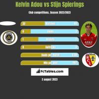 Kelvin Adou vs Stijn Spierings h2h player stats