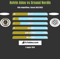 Kelvin Adou vs Arnaud Nordin h2h player stats