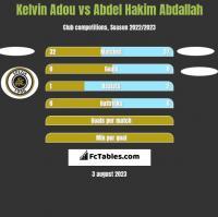 Kelvin Adou vs Abdel Hakim Abdallah h2h player stats