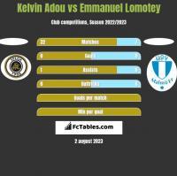 Kelvin Adou vs Emmanuel Lomotey h2h player stats