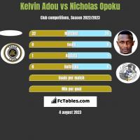 Kelvin Adou vs Nicholas Opoku h2h player stats