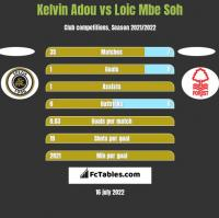 Kelvin Adou vs Loic Mbe Soh h2h player stats