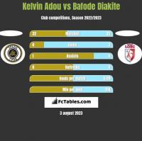 Kelvin Adou vs Bafode Diakite h2h player stats
