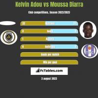 Kelvin Adou vs Moussa Diarra h2h player stats