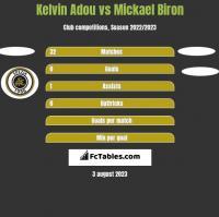 Kelvin Adou vs Mickael Biron h2h player stats