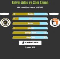 Kelvin Adou vs Sam Sanna h2h player stats