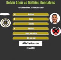 Kelvin Adou vs Mathieu Goncalves h2h player stats